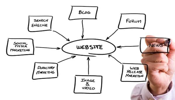 Houston online marketing company